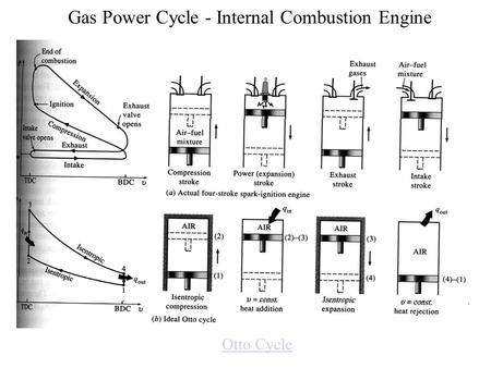 4-stroke cycles compressed to single crankshaft revolution
