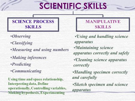 INTEGRATED SCIENCE PROCESS SKILLS BASIC SCIENCE PROCESS