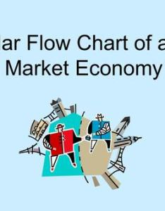 Objectives analyze  circular flow model of pure market economy also unit lesson what is an ja biztown community rh slideplayer