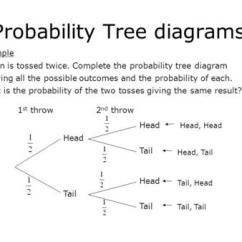 Probability Tree Diagram Example Problems Pioneer 16 Pin Wiring How To Solve Using Empat Stanito Com Diagrams A Bag Contains 10 Discs 7 Are Rh Slideplayer Calculate With Problem Solving