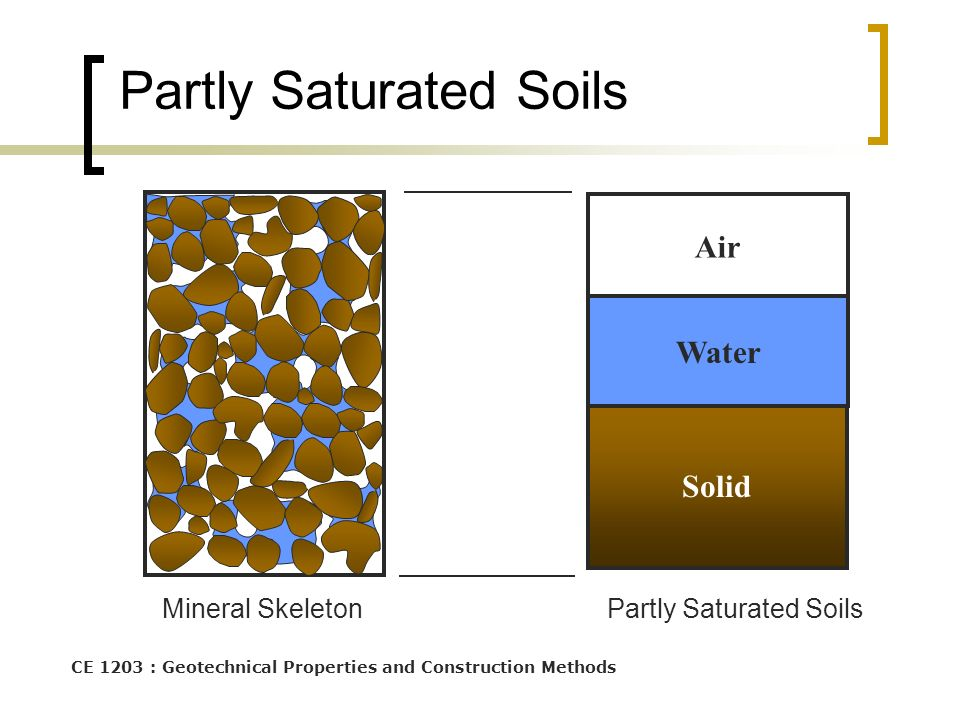 three phase diagram of soil 2003 harley davidson fatboy wiring composition ce1303 – engineering material properties - ppt download