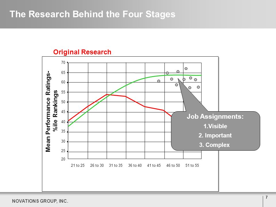 Position Yourself for Success Using The Four Stages® of