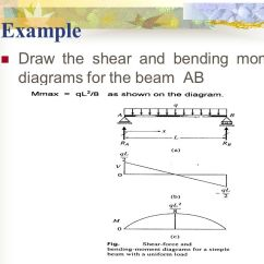 How To Draw Shear And Bending Moment Diagrams Volvo V70 Wiring Diagram 2006 Moments Shearing Forces In Beams - Ppt Download