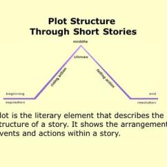 Exposition Plot Diagram Is A Venn Graphic Organizer Structural Devices Analysis Of Literature. Elements That Help You Understand ...