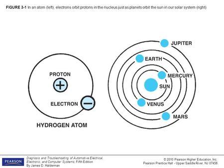 General Motors Hybrid Vehicles 15 © 2013 Pearson Higher