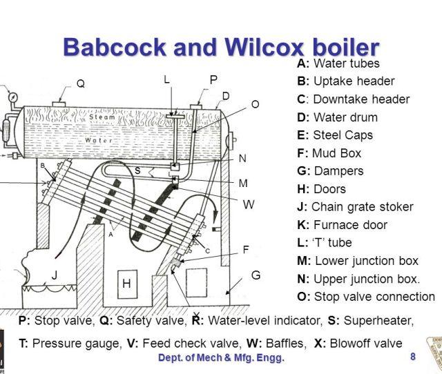 Badcock And Wilcox Boiler Pptx