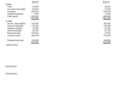 Sources and Uses of Funds Analysis (Comparative Balance