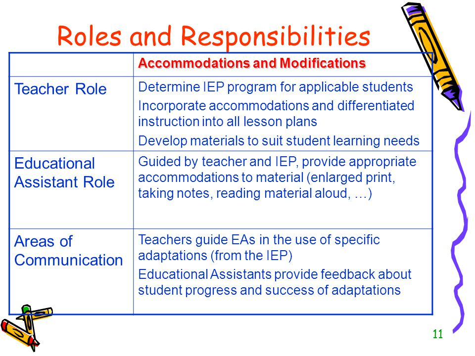 The Educational Assistant Classroom Partner  ppt video online download