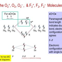 Electron Dot Diagram For P Saturn Sl2 Radio Wiring Theories Of Chemical Bonding - Ppt Video Online Download