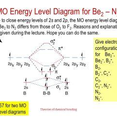 Molecular Orbital Energy Diagram For F2 7 3 Powerstroke Wiring Theories Of Chemical Bonding - Ppt Video Online Download