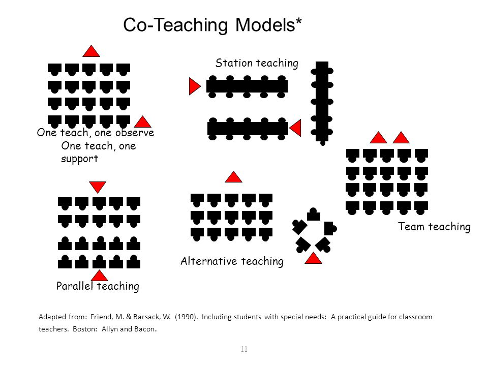 Co- Teaching: a collaborative journey ppt video online