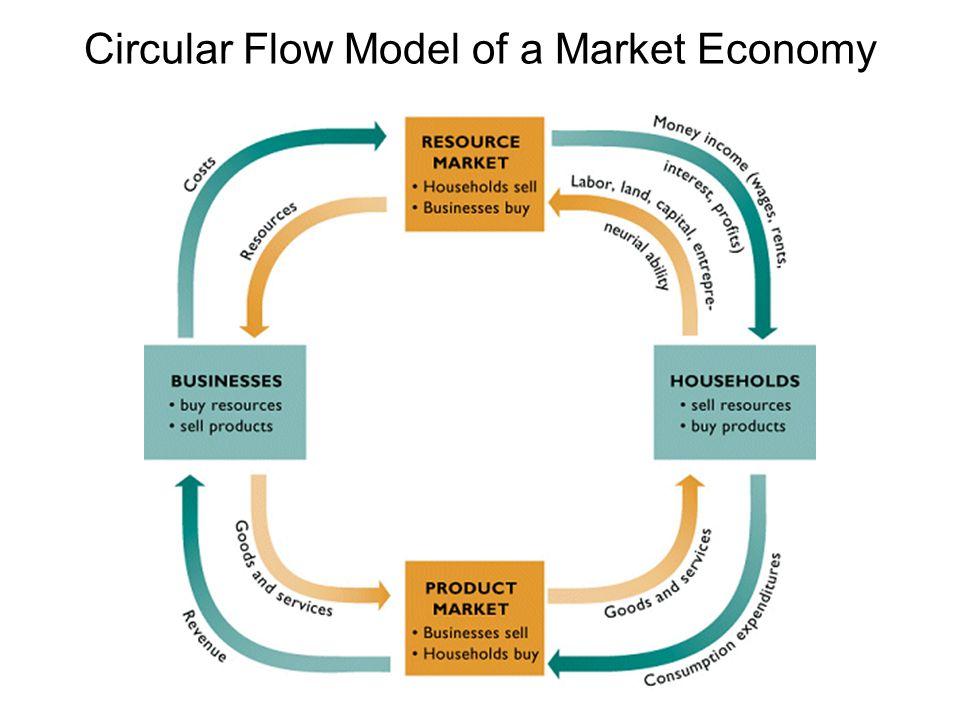 what is resource market in economics