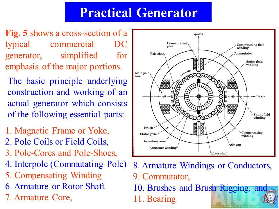 mechanical wave diagram mitsubishi colt wiring dc generator principle - ppt video online download