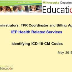 Wheelchair Bound Icd 10 Intex Chair Bed Administrators Tpr Coordinator And Billing Agents Iep Health Related Services Identifying Cm Codes May Ppt Download