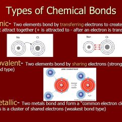 What Is An Electron Dot Diagram Wiring For Dual 4 Ohm Subwoofer Chemistry Unit Notes 8th Grade Science. - Ppt Video Online Download