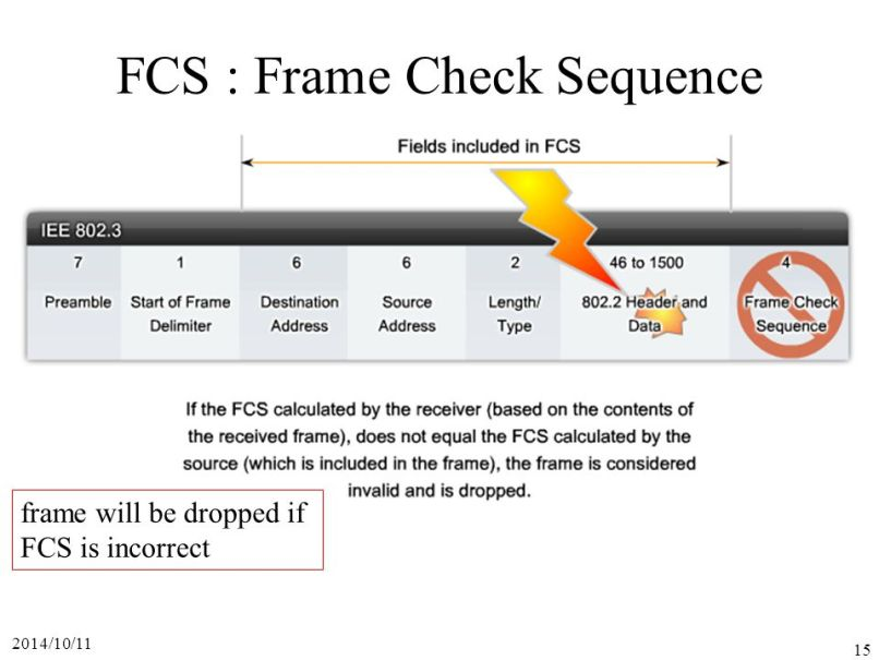 Ethernet Frame Check Sequence Incorrect | Allcanwear.org