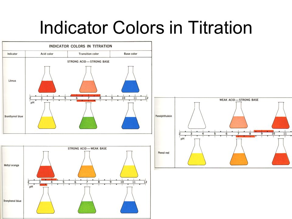 Phenolphthalein Indicator Color Chart