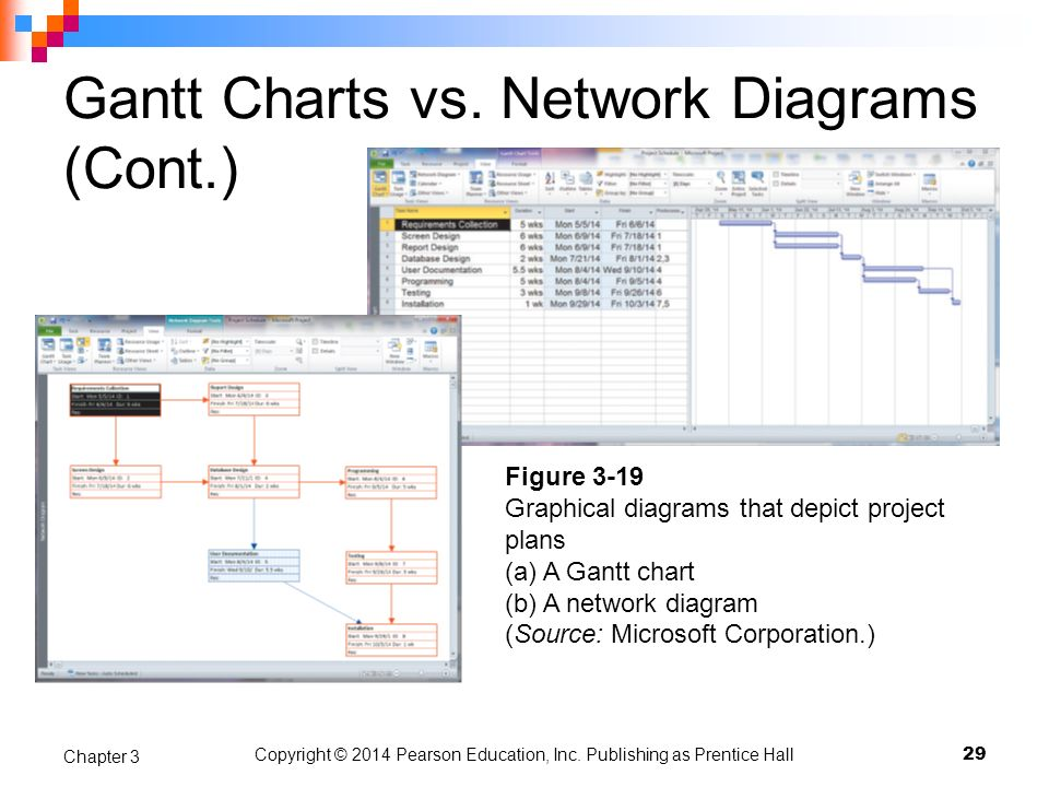 Chapter 3 Managing The Information Systems Project Ppt Video