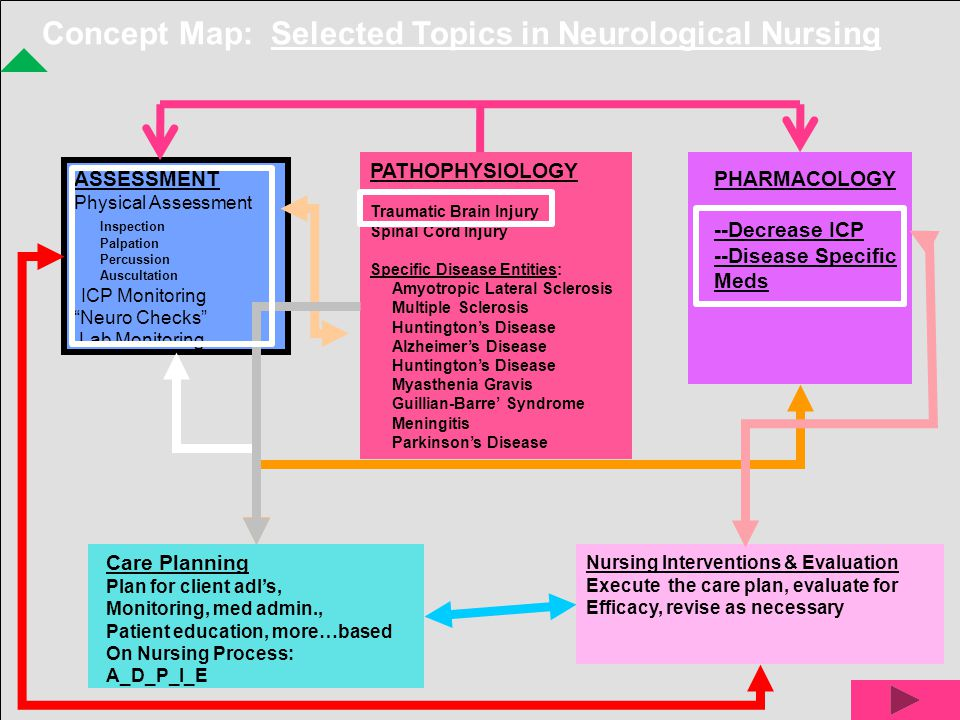 nursing concept map for process of hypertension