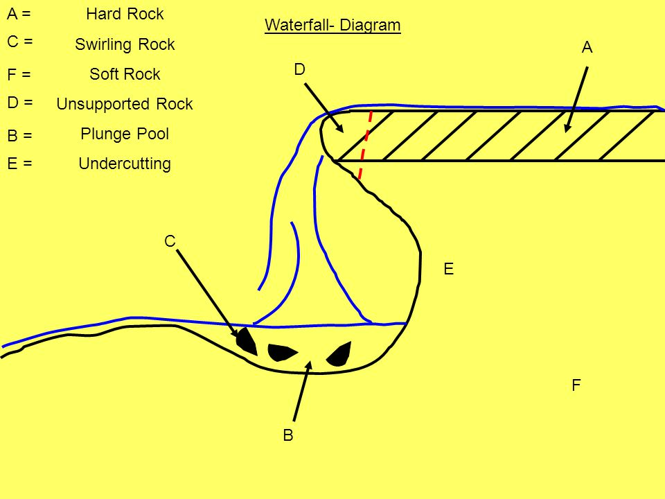 diagram of how a waterfall is formed 2002 jetta monsoon radio wiring rivers location profiles processes landforms. - ppt video online download