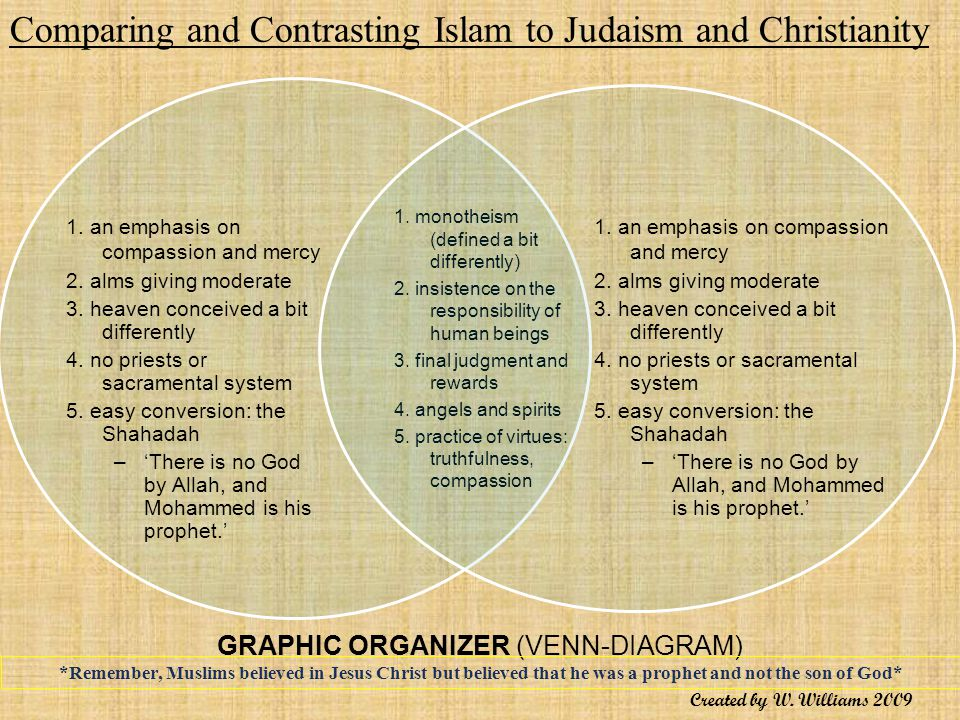 hinduism vs buddhism venn diagram winnebago wiring diagrams similarities between islam and christianity - jose.mulinohouse.co