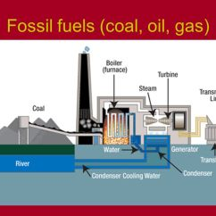 Sankey Diagram For Solar Power Pride Legend Mobility Scooter Wiring Fossil Fuels (coal, Oil, Gas) - Ppt Video Online Download