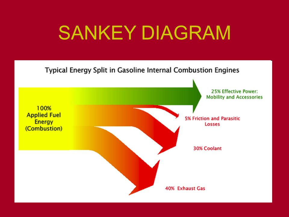 sankey diagram of wind ez go wiring 36 volt energy