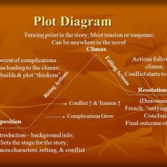 External Heart Diagram Human Ear Labeled Plot, Character, Setting, Point Of View& Theme - Ppt Video Online Download