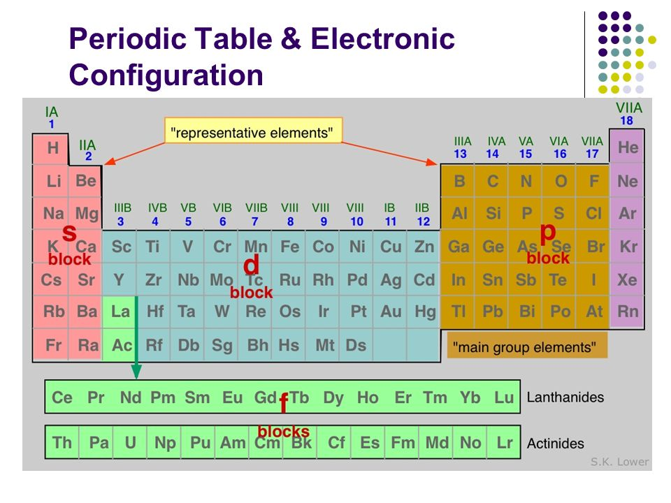 lewis dot diagram for na 4 prong trailer wiring topic 3: periodicity. - ppt video online download