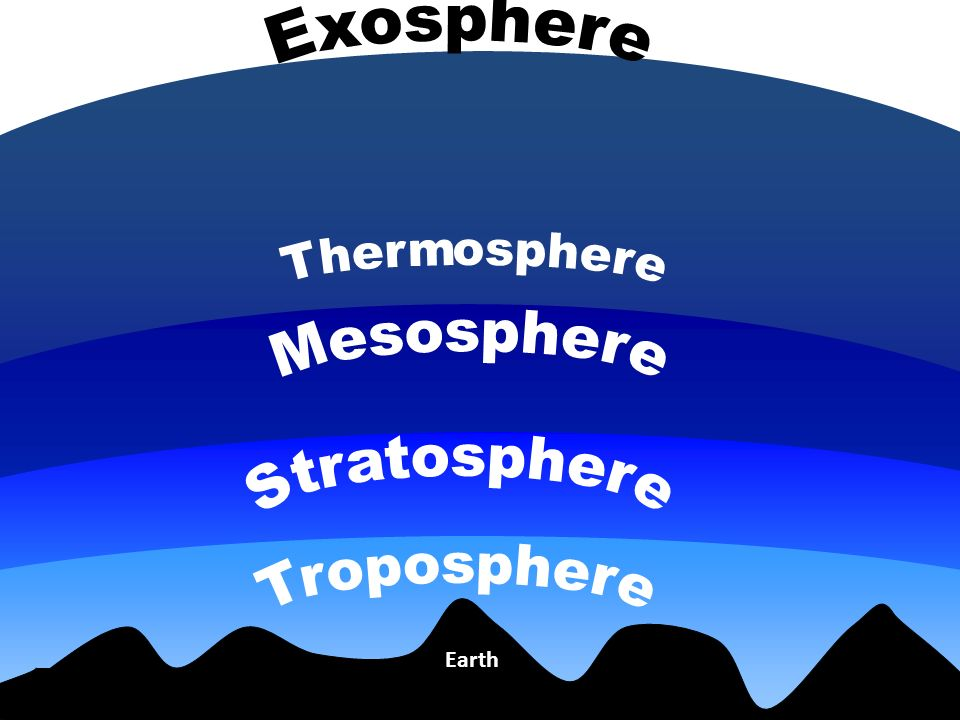 earth s atmosphere layers diagram 1996 yamaha banshee wiring atmospheric structure - ppt video online download