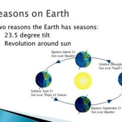 Earth Tilt And Seasons Diagram 2002 Mazda Stereo Once Around The Sun Story Of A Windshadow Production On Two Reasons Has 23 5 Degree