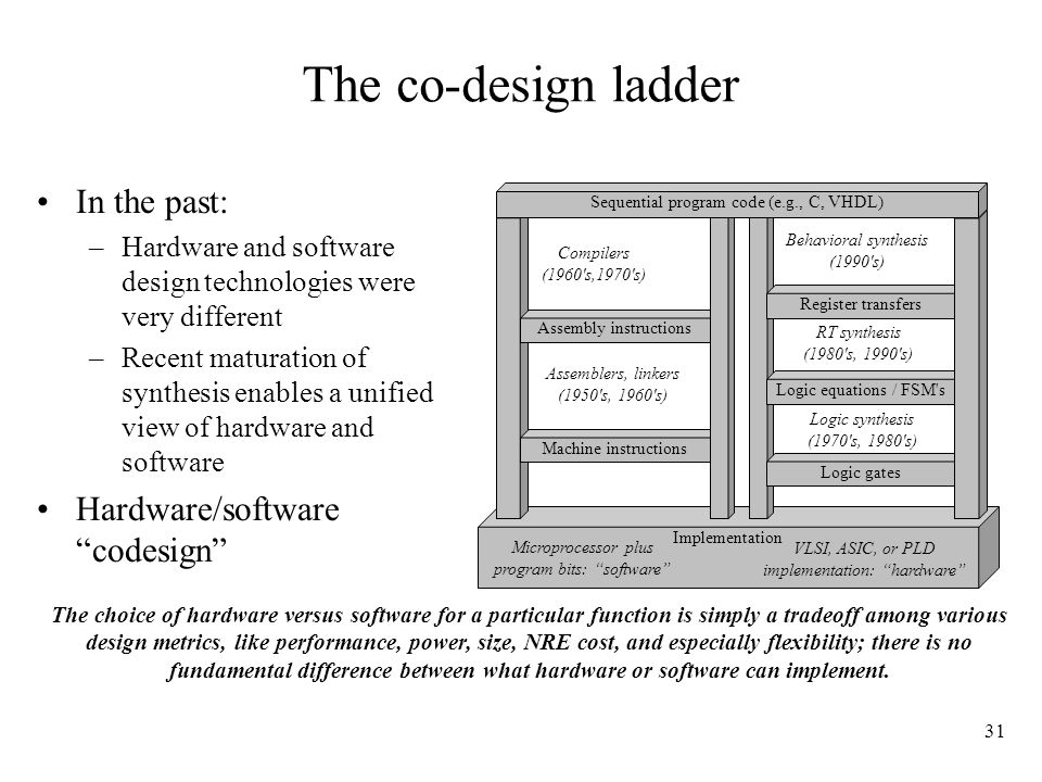 Design Challenges and Technologies for Embedded Systems