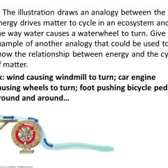 Draw A Diagram Explaining The Water Cycle Mitsubishi Evo 8 Ecu Wiring 3.4 Workbook Review *vocab *key Questions (at Top Of Wkbk) - Ppt Video Online Download