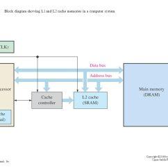 Yamaha G1 Golf Cart Wiring Diagram 700r4 Tcc Block Of Cache Memory – The Readingrat.net