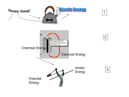 Forms of Energy Electrical Energy Heat (thermal) Energy