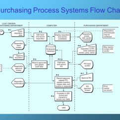 What Is Data Flow Diagram Level 0 Baldor Single Phase Wiring The Purchasing Process - Ppt Video Online Download
