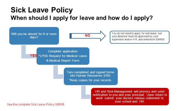 Most common types of leave ppt video online download