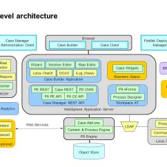 Cognos Architecture Diagram Root Cause Fishbone Template Ibm Case Manager An Architectural Overview Ppt Download