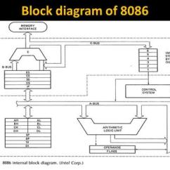 Functional Block Diagram Of 8086 Microprocessor 2002 Ford F150 Xlt Stereo Wiring J Srinivasa Rao Ppt Video Online Download