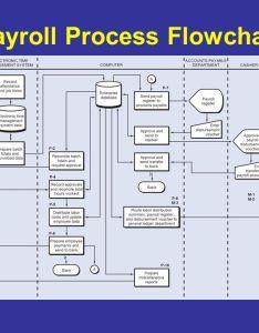 Payroll process flowchart photos also rh payrollprocessiritemaspot