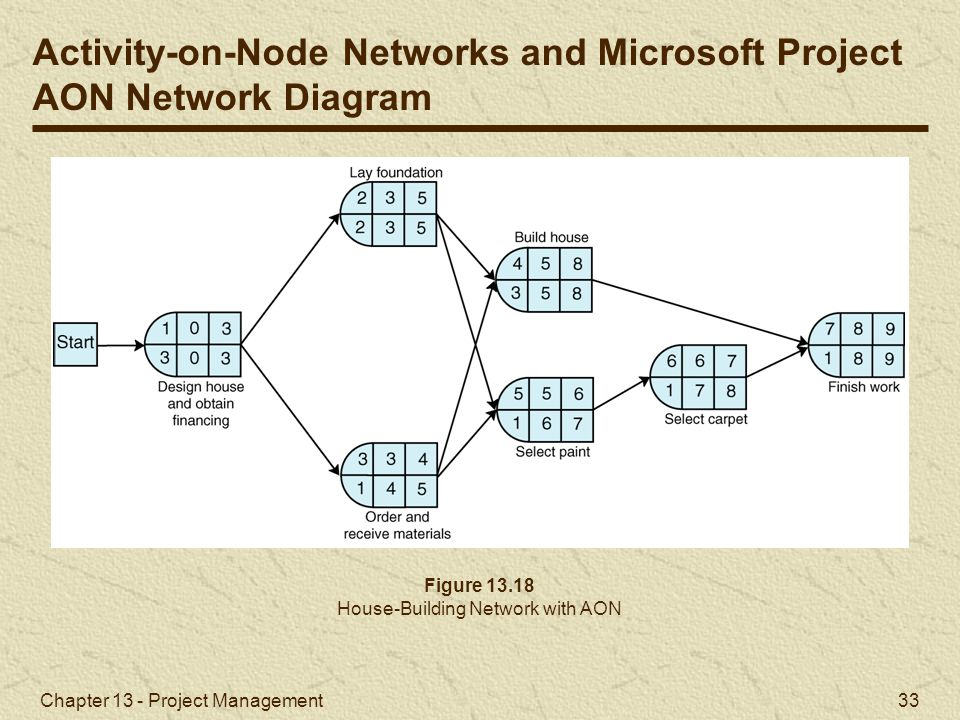 How To Construct A Network Diagram In Project Management Project