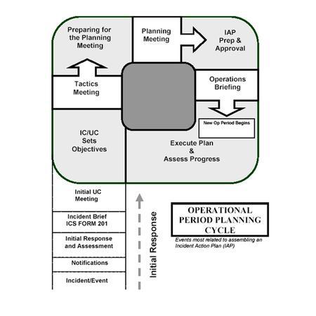 แผนเผชิญเหตุ Incident Action Plan: IAP. Module 11 Incident