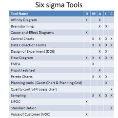 Cause And Effect Diagram Six Sigma Kohler Engine Ignition Wiring Lean Deployment In Kuwait Central Blood Bank - Ppt Download