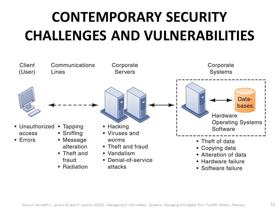 Modern Security Management
