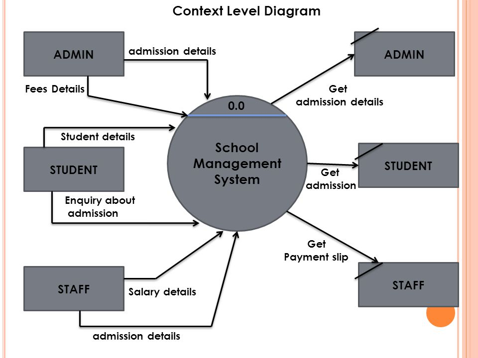 Context Diagram For A Payroll System