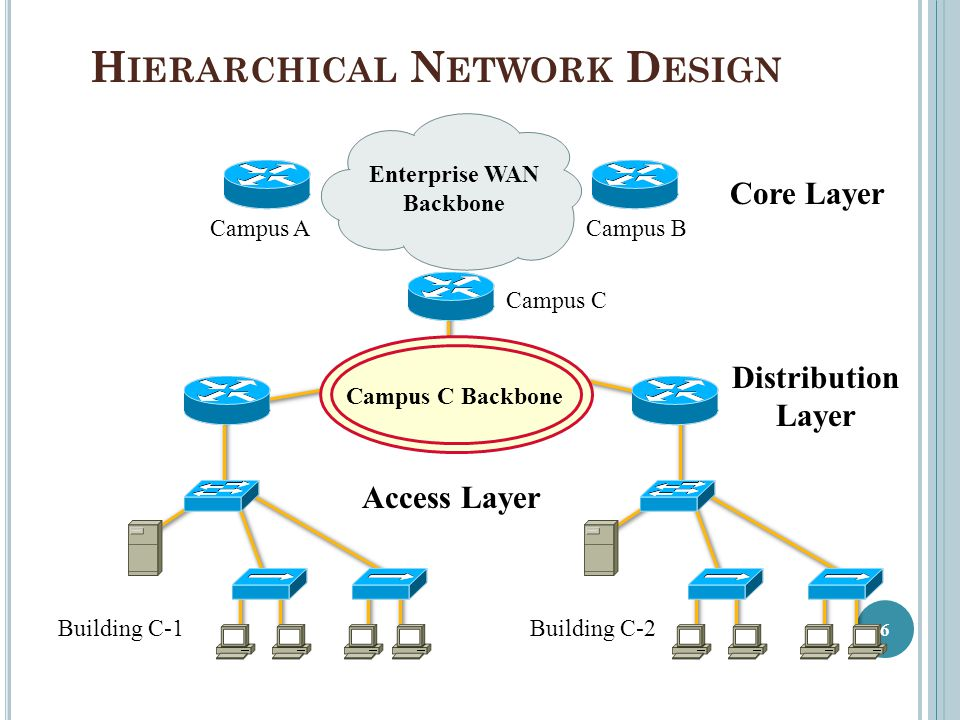 wireless network topology diagram 110cc atv wiring taotao part 2 logical design - ppt download