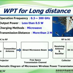 Block Diagram Of Wireless Power Transmission 2004 Scion Xb Wiring And Near Field Communication - Ppt Download