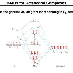 Molecular Orbital Diagram Of Oh 2008 Honda Accord Fuse Box Mo Diagrams For More Complex Molecules Ppt Video Online