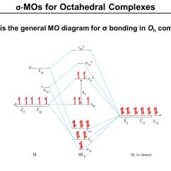 Molecular Orbital Energy Diagram For Co Club Car Precedent Battery Wiring Free You Mo Diagrams More Complex Molecules Ppt Video Online