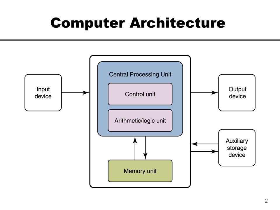 Image result for computer architecture